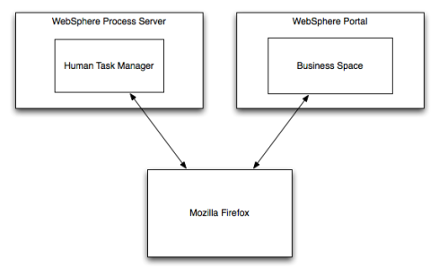 Business Space is within WebSphere Portal, user's Mozilla Firefox connects to this, and a separate WebSphere Process Server